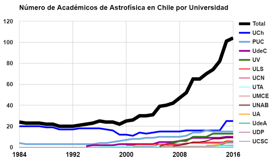 EvolucionAcademicos1984-2016