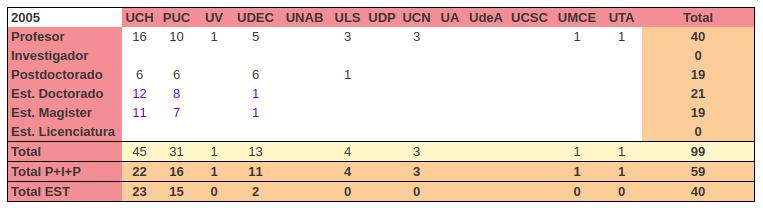 Censo de astrónomos y astrónomas en instituciones chilenas durante 2005